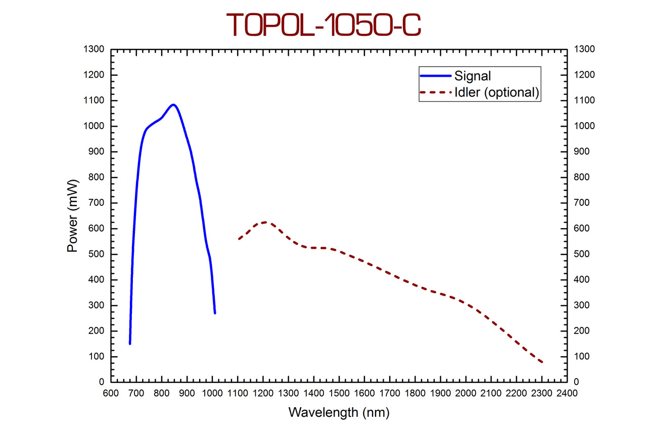 TOPOL-1050-C signal and idler output tuning curves