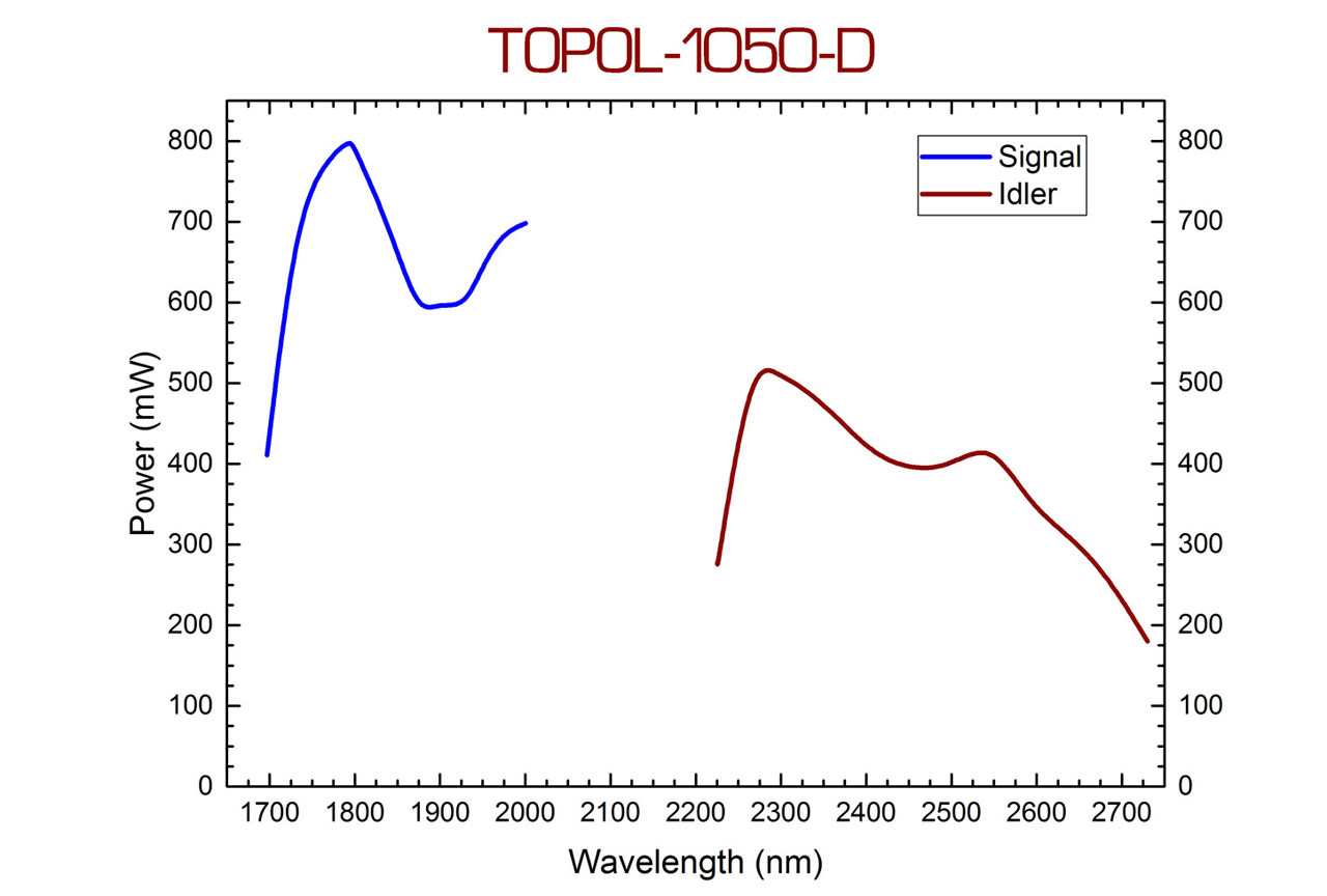 The TOPOL-1050-D typical wavelength tuning curve