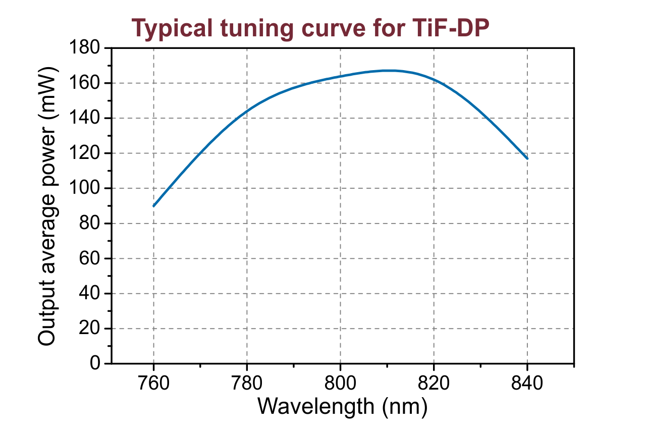 Wavelength tuning curve of the TiF-DP-50 femtosecond diode-pumped oscillator