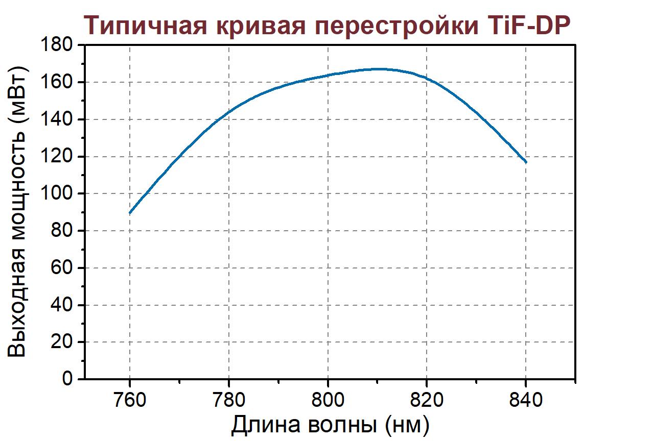 Перестроечная кривая фемтосекундного лазера TiF-DP-50
