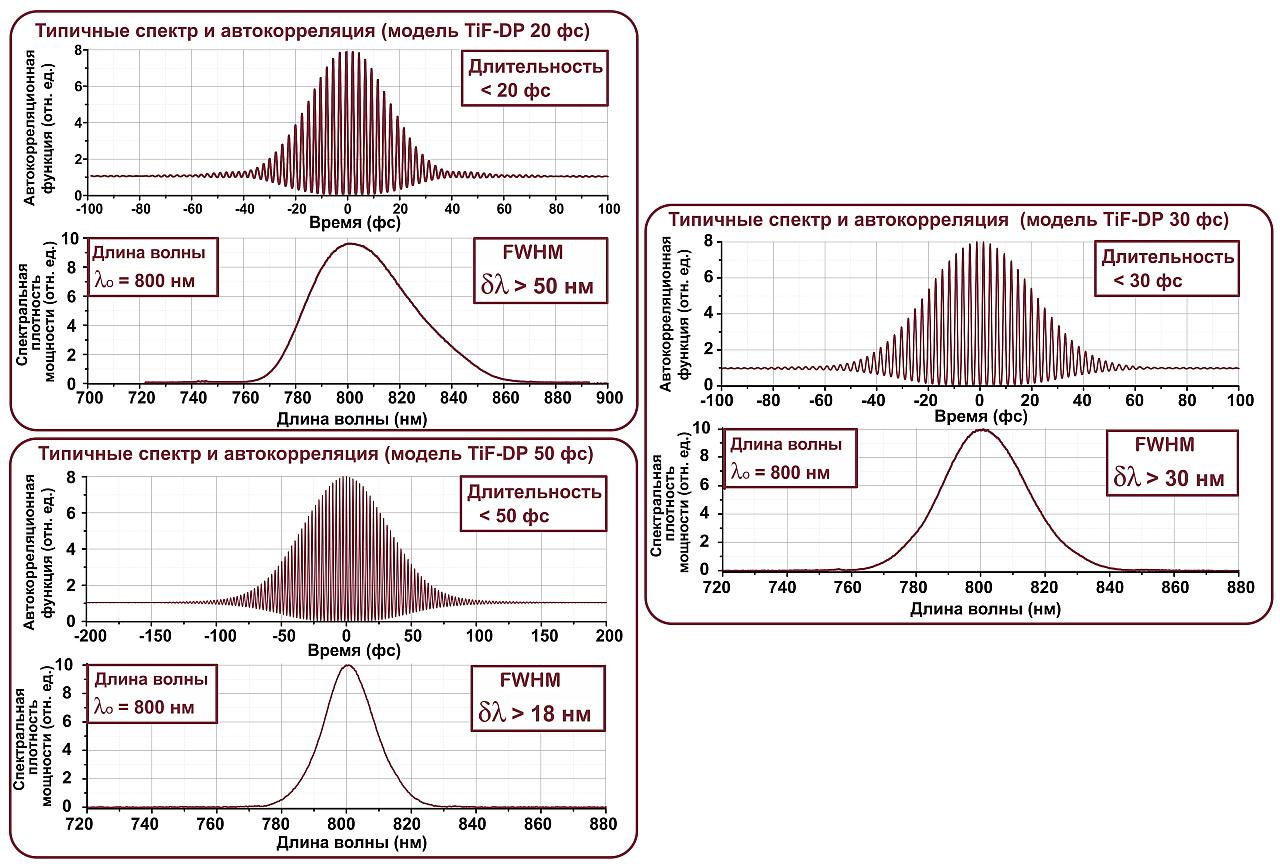 Характеристики трех различных моделей семейства TiF-DP