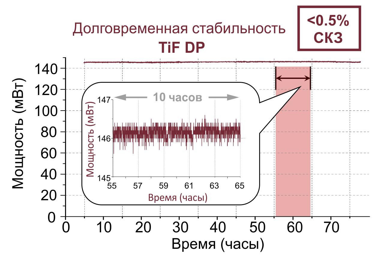 График долговременной стабильности лазера TiF-DP