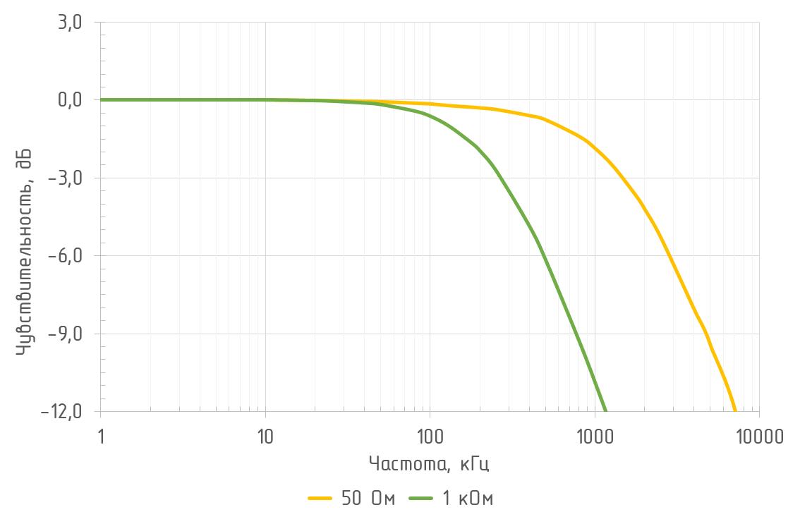 Амплитудно-частотная характеристика (λ = 850 нм)