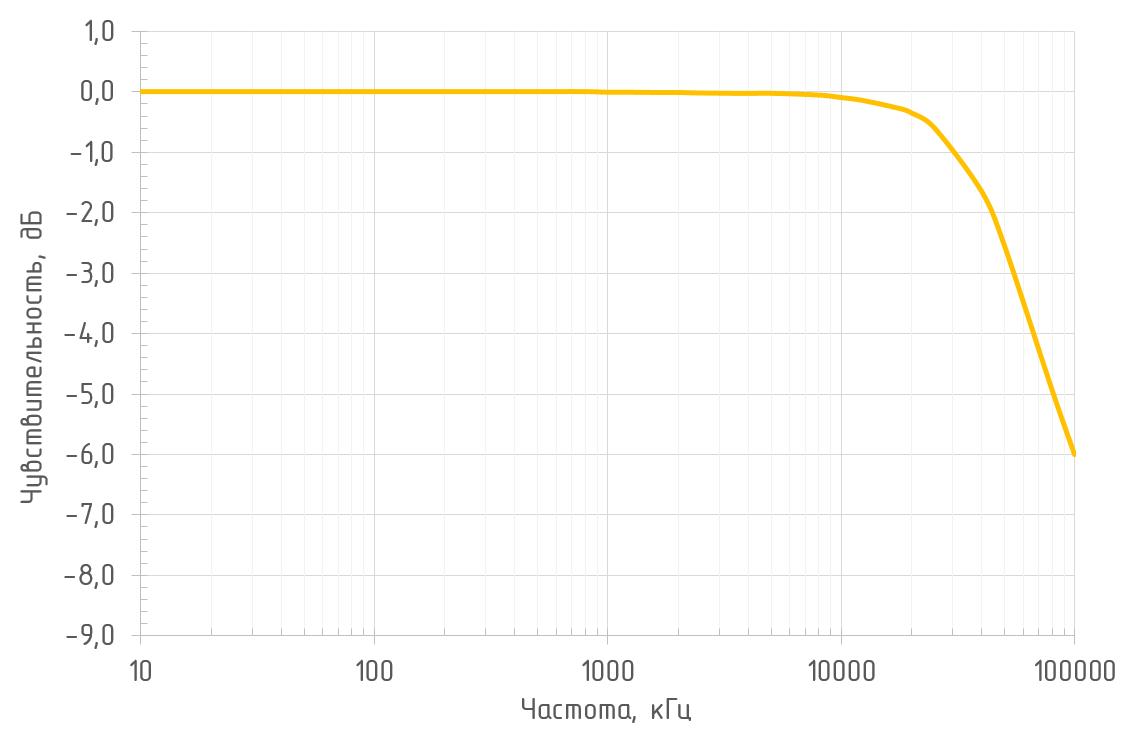 Амплитудно-частотная характеристика (RL = 50 Ом, λ = 1550 нм) OD-1B
