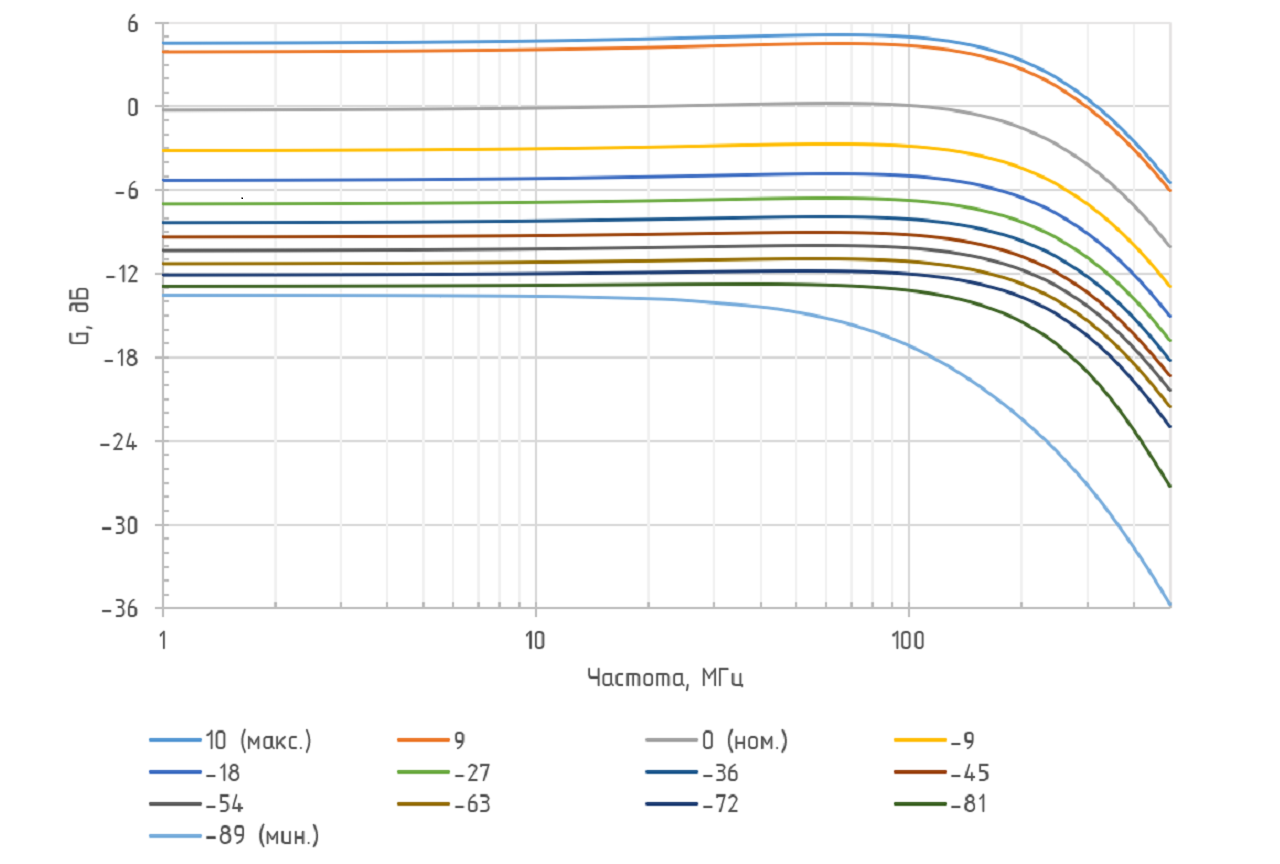 АЧХ при разных положениях переключателя перестройки чувствительности ODAv-02B BW250 (λ = 1550 нм)