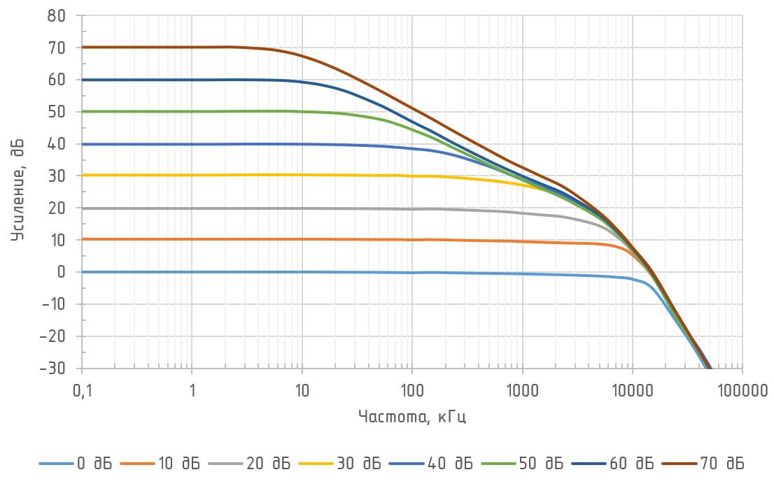 АЧХ усилителя ODA-3A SG при разных коэффициентах усиления