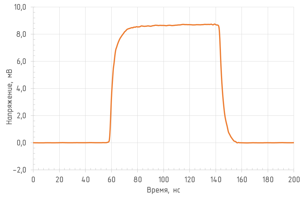 Реакция на прямоугольный импульс (RL = 50 Ом, λ = 1550 нм)