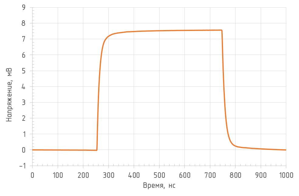 Реакция на прямоугольный импульс (RL = 50 Ом, λ = 850 нм)