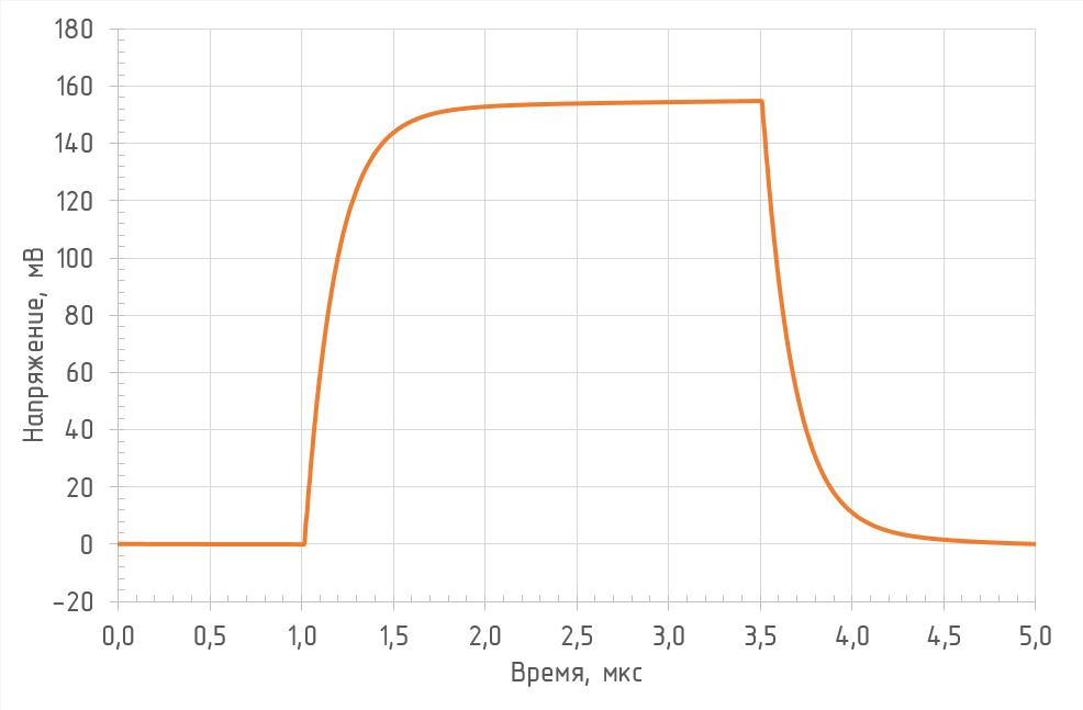 Реакция на прямоугольный импульс (RL = 1 кОм, λ = 850 нм)