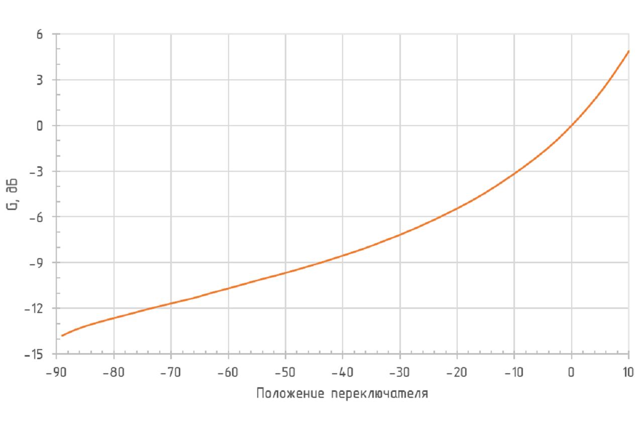Перестройка чувствительности при разных положениях переключателя ODAv-02B BW250