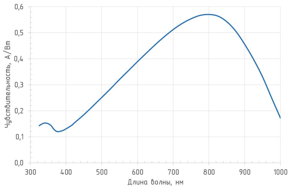 Спектральная чувствительность OD-08A