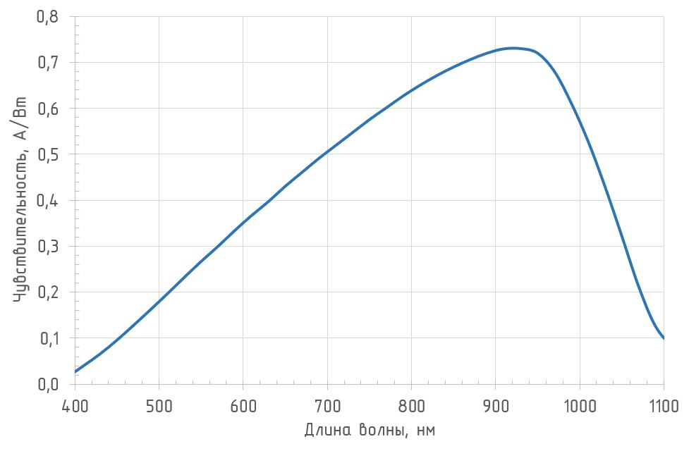 Спектральная чувствительность OD-3A