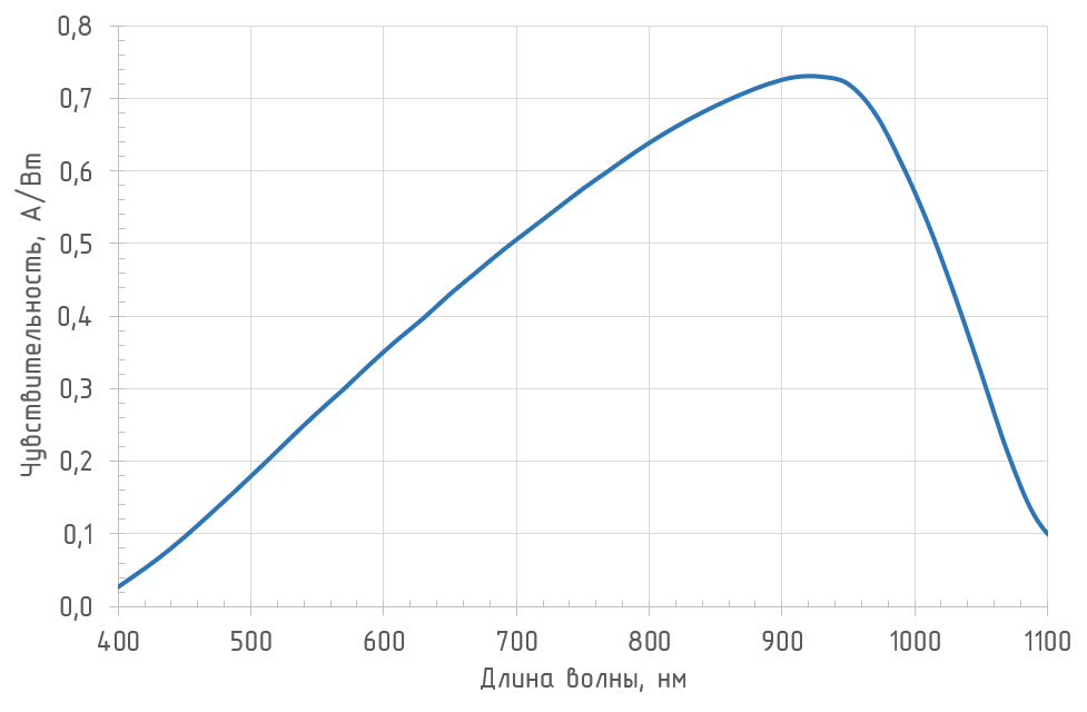 Спектральная чувствительность фотодиода ODA-3A SG