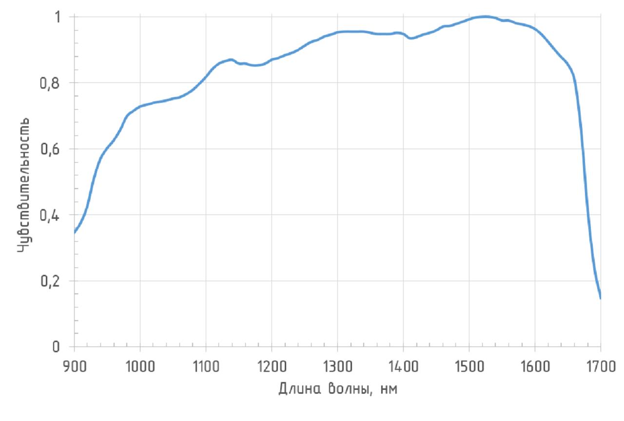 Спектральная характеристика ODAv-02B BW250