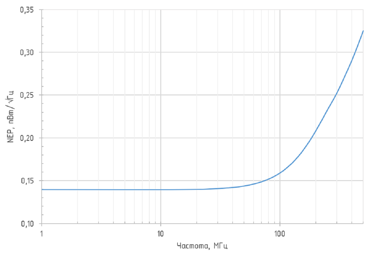Зависимость NEP от частоты ODAv-02B BW250 (G = 0 дБ, λ = 1550 нм)