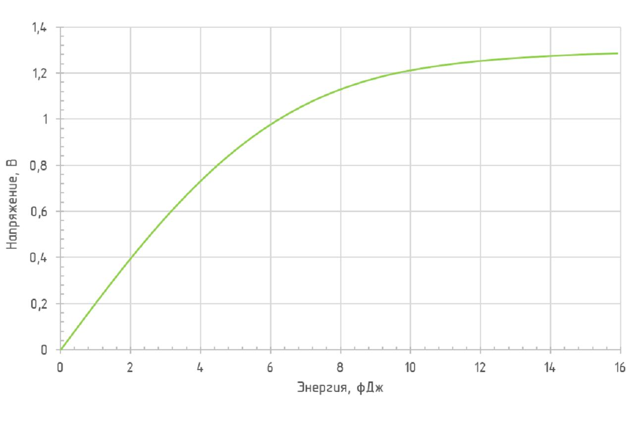 Зависимость амплитуды выходного сигнала от энергии падающего оптического импульса ODAv-02B BW250 (λ = 1550 нм)