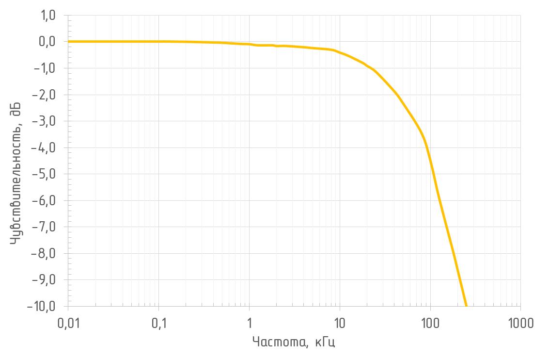 Амплитудно-частотная характеристика (RL = 50 Ом, λ = 1550 нм) фотоприемника OD-03B2