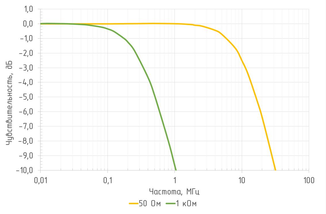 Амплитудно-частотная характеристика OD-1B2 (Л = 1550 нм)