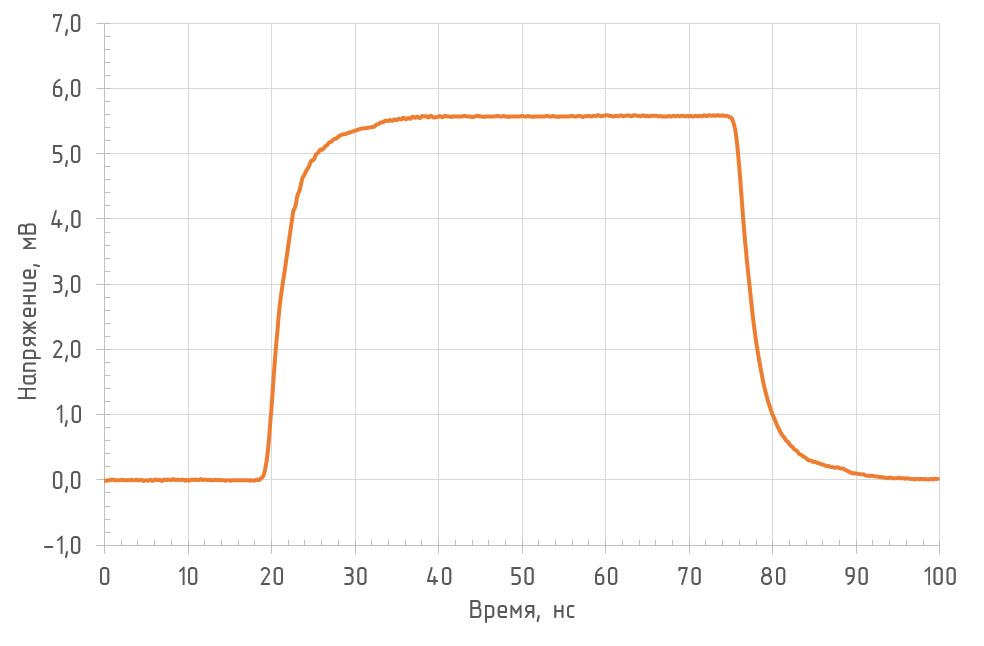 Реакция на прямоугольный импульс (RL = 50 Ом, λ = 1550 нм) фотоприемника OD-03B2