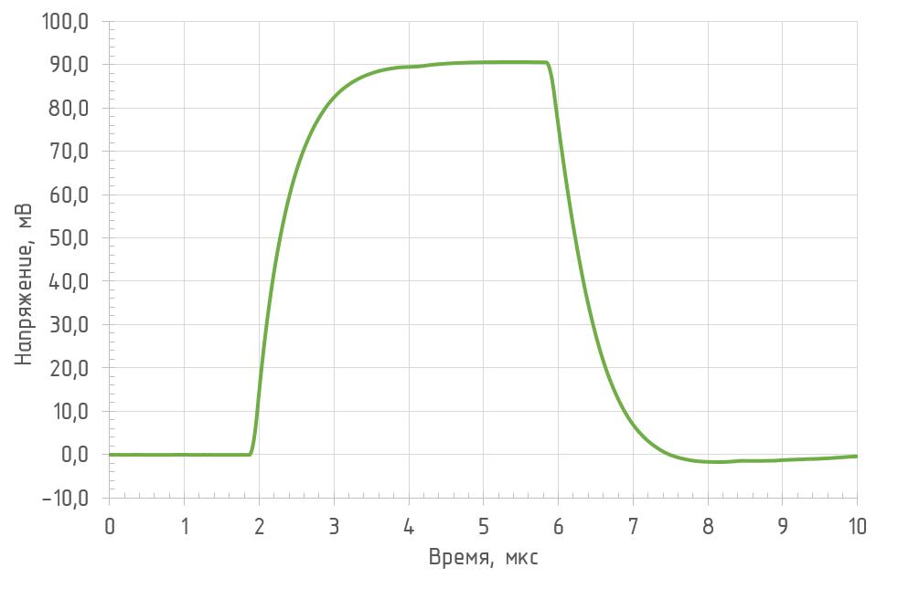 Реакция на прямоугольный импульс OD-1B2 (RL = 1 кОм, Л = 1550 нм)