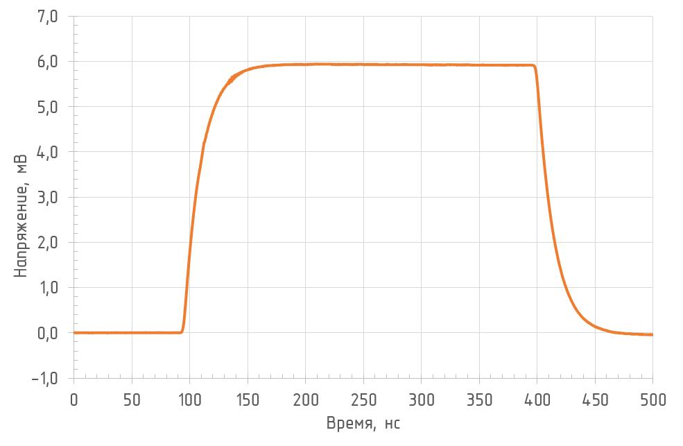 Реакция на прямоугольный импульс OD-1B2 (RL = 50 Ом, Л = 1550 нм)