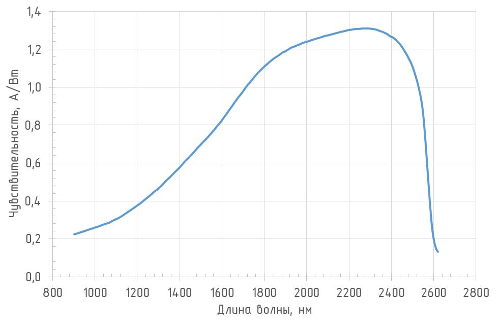 Спектральная чувствительность (T = 25°С) фотоприемника OD-03B2