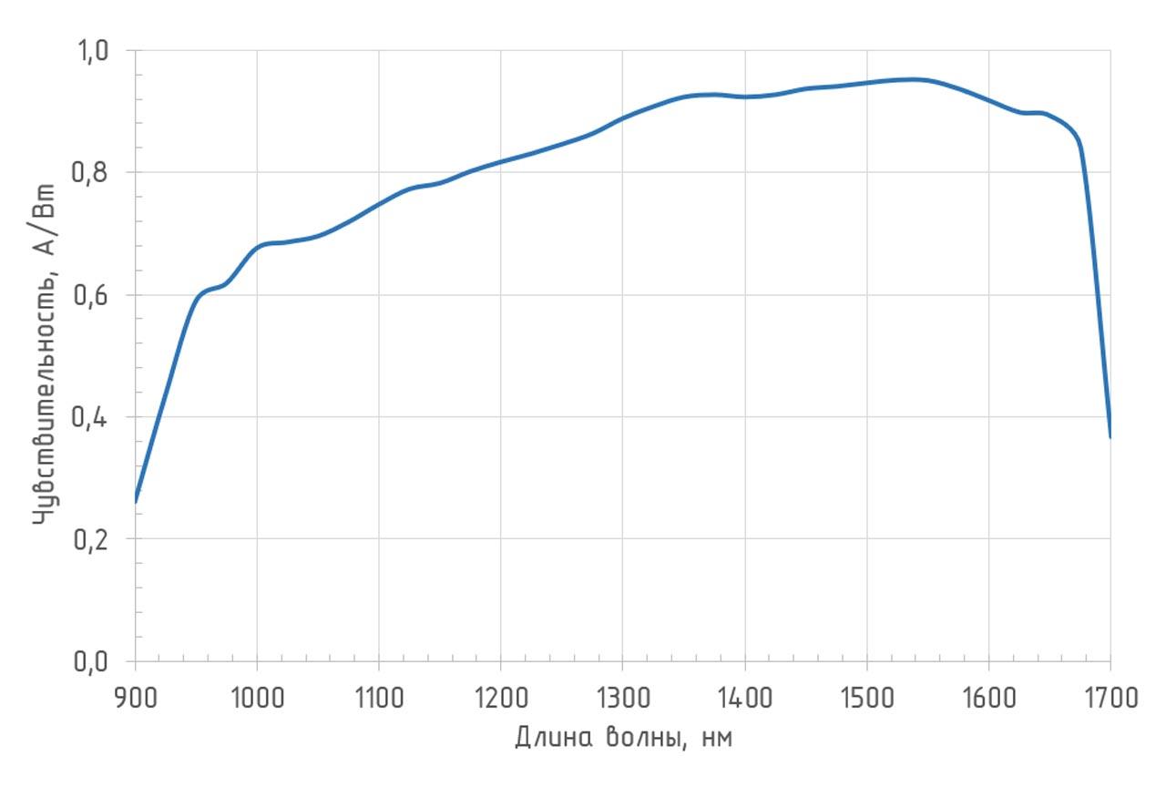 Спектральная чувствительность (T = 25°С) фотоприемника 0D-007BFC