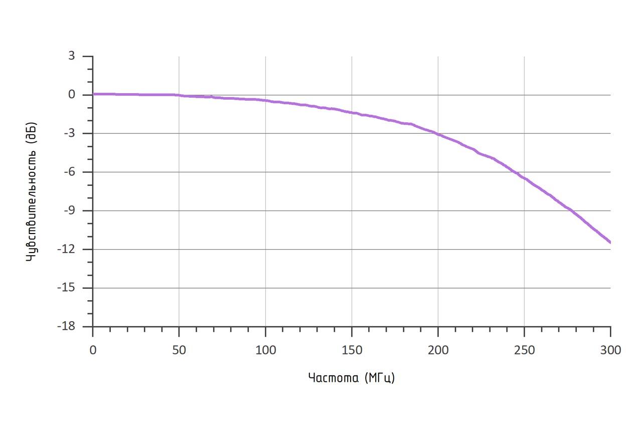 Амплитудно-частотная характеристика (RL = 50 Ом, λ = 1550 нм) фотоприемника 0DA-007BFC