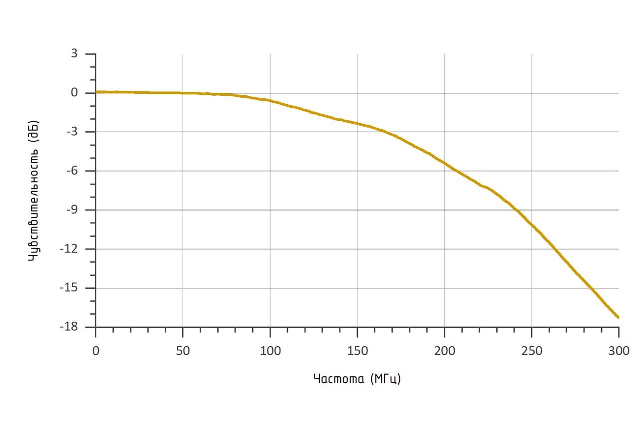 Амплитудно-частотная характеристика (RL = 50 Ом, λ = 1550 нм) фотоприемника OD-03B
