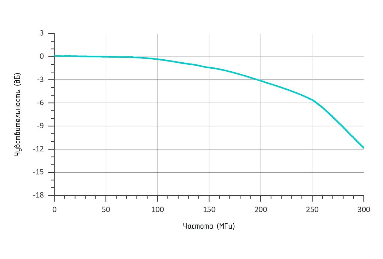 Амплитудно-частотная характеристика (RL = 50 Ом, λ = 1550 нм) фотоприемника OD-04А