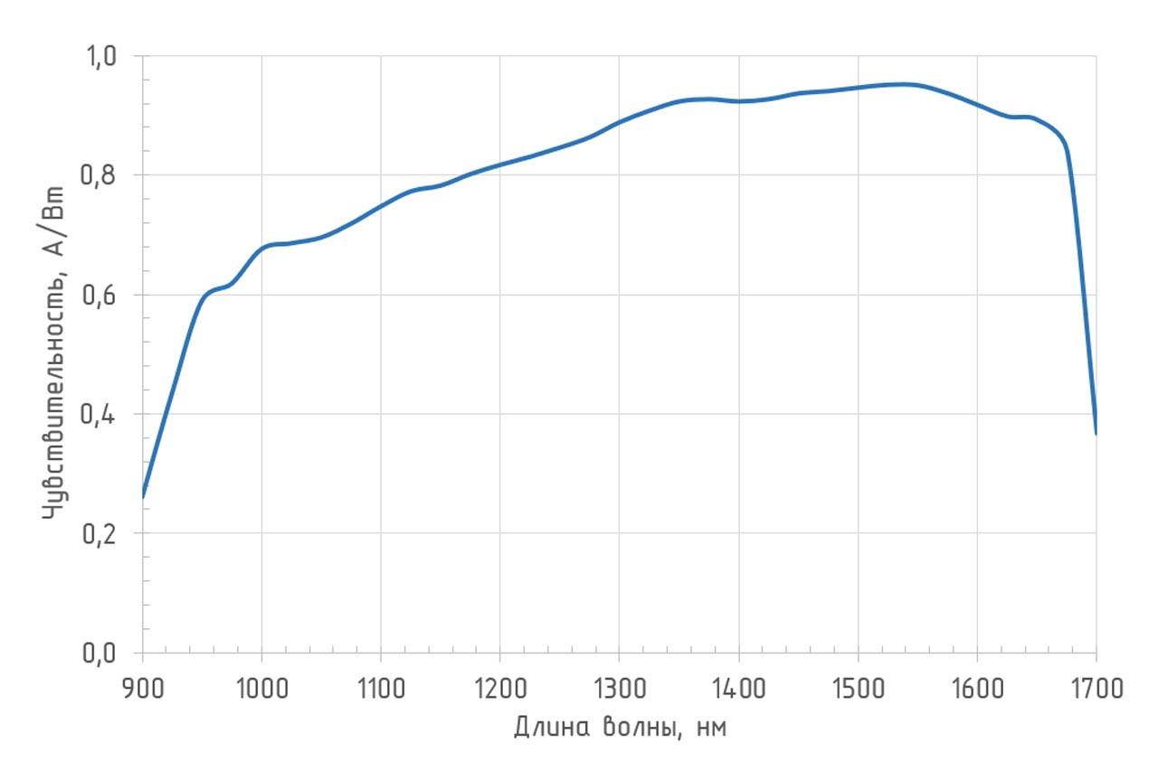Спектральная чувствительность (T = 25°С) фотоприемника 0DA-007BFC