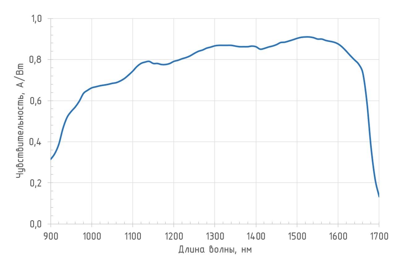 Спектральная чувствительность (T = 25°С) фотоприемника 0DA-03B